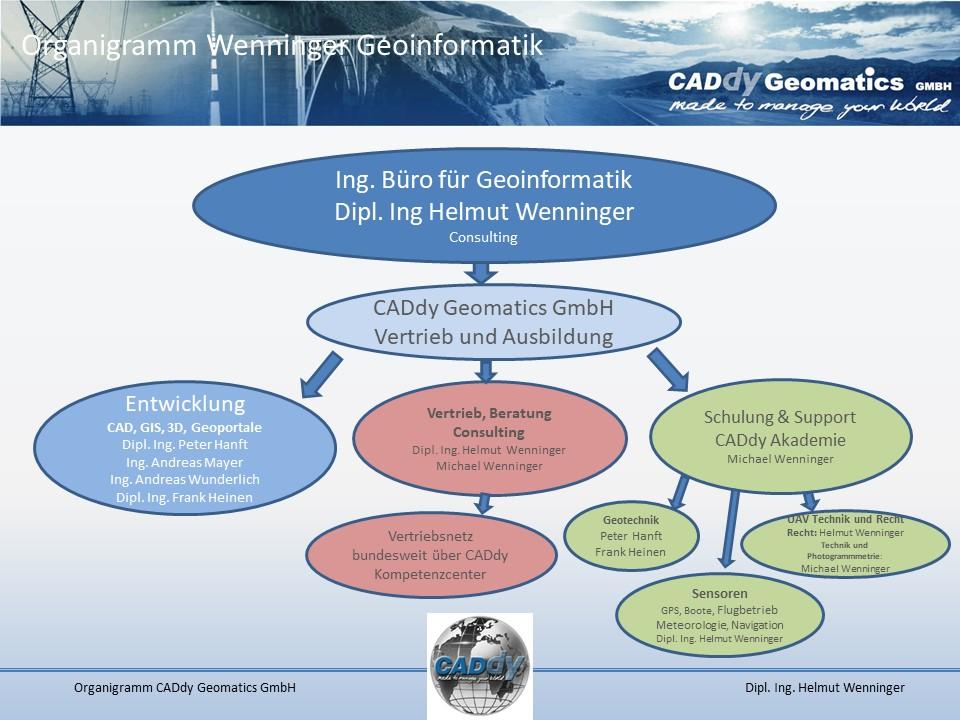 Organigramm Wenninger Geoinformatik