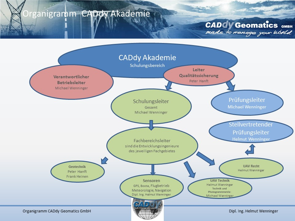 Organigramm CADdy Akademie